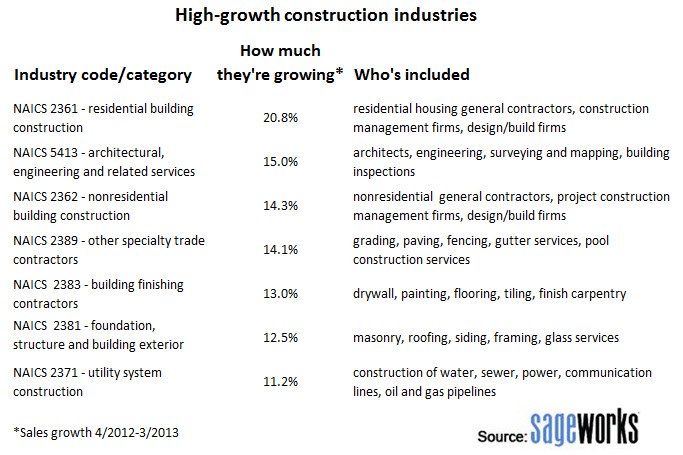 Sageworks data: High growth construction industries