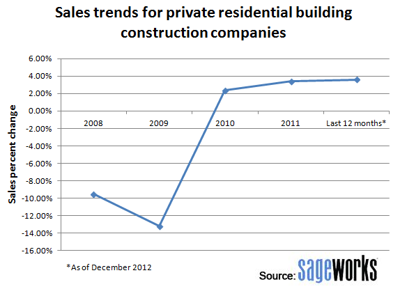 What Privately Held Builders See In The Housing Market