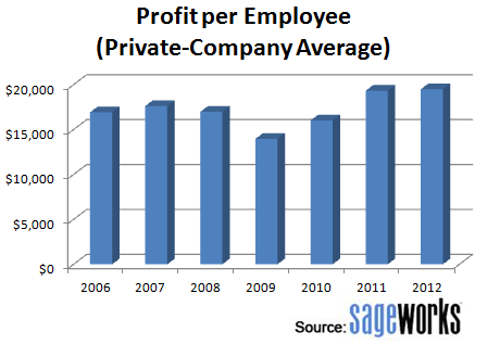 Profit per employee among privately held companies
