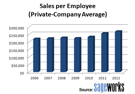 Sales per employee among privately held companies