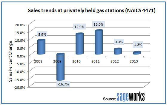 Sales trends at privately held gasoline stations