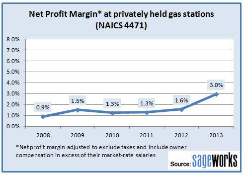 Financial statement analysis of privately owned gasoline stations