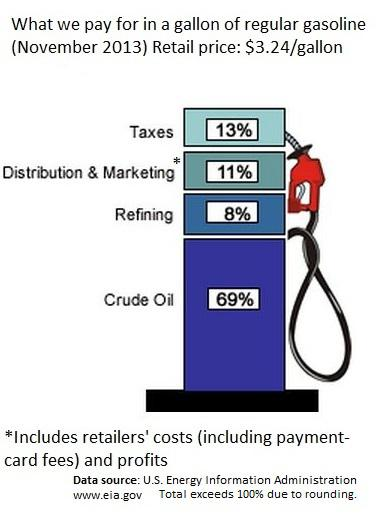 Pricing components of gasoline