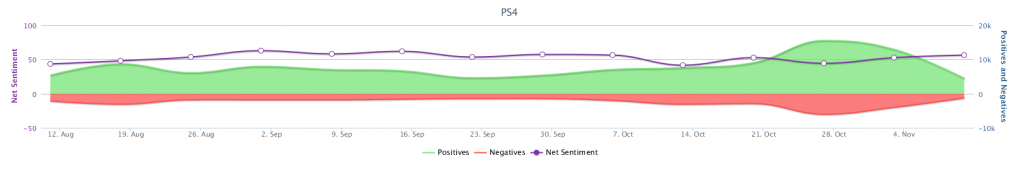 Timeline of mentions of PS4 (click to view larger image)