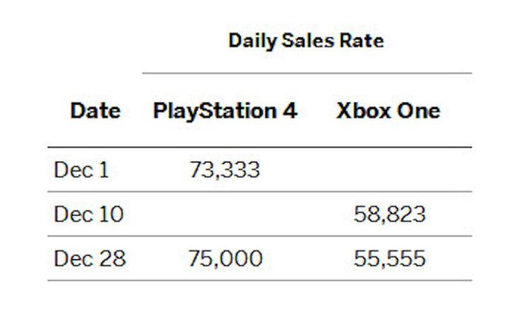 Table 2 - Daily Sales Rate[1]