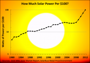 Figure 2 - $100 can now buy you 20 times as much solar energy as it could in 1980. The trend appears... [+] to be accelerating.