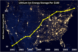 Figure 3 - The amount of energy that can be stored for $100 has also shown an exponential trend,... [+] rising by a factor of 10 for lithium-ion batteries between 1991 and 2005. If this trend continues, energy storage will also become incredibly inexpensive.