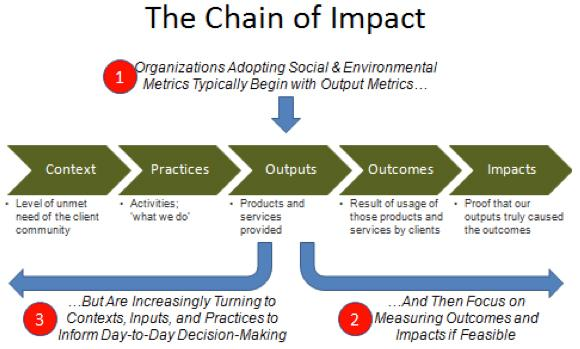 methods of measuring an organisations environmental impact