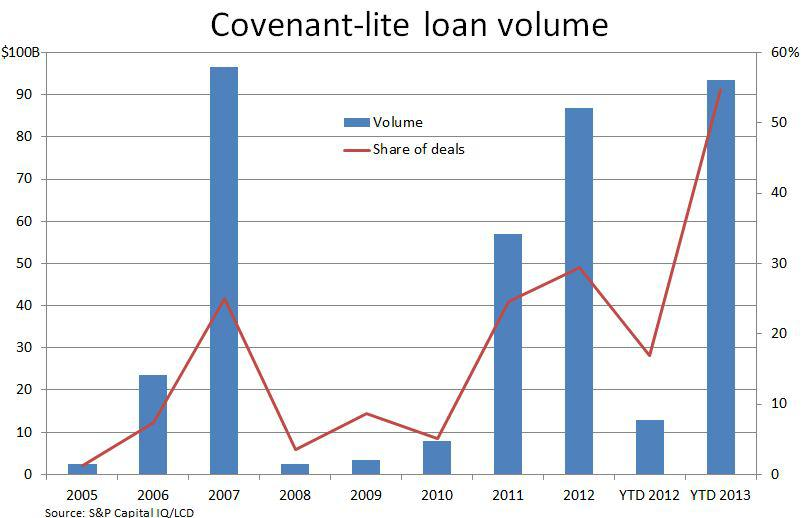 covenant-lite loan volume
