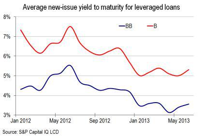 leveraged loan new issue yield