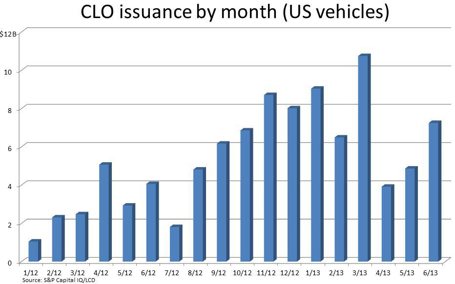 CLO issuance 1h 2013