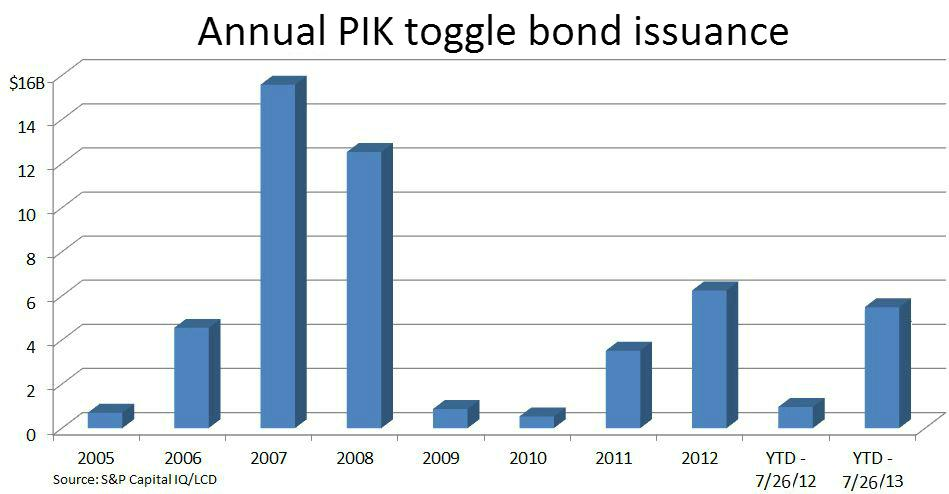 PIK togggle bond issuance - annual