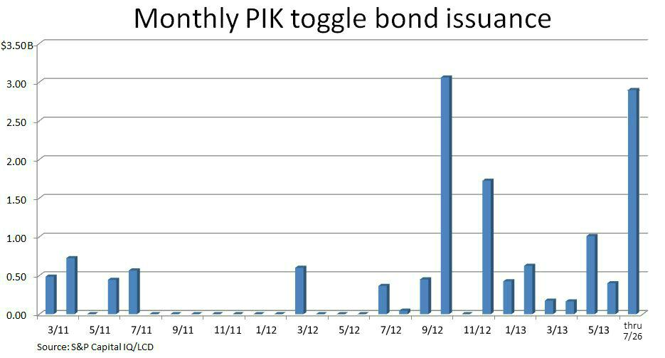 PIK togggle bond issuance - monthly