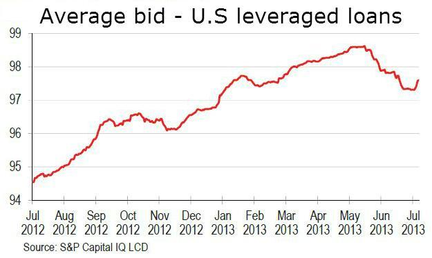 leveraged loan bids