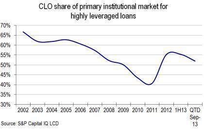 CLO share of primary market
