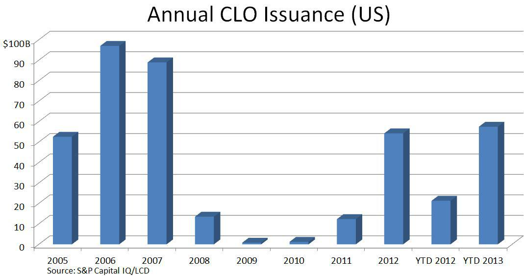 annual CLO issuance