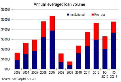 annual leveraged loan volume