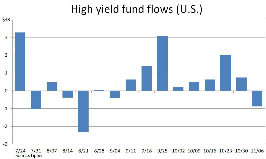 HY bond fund flows