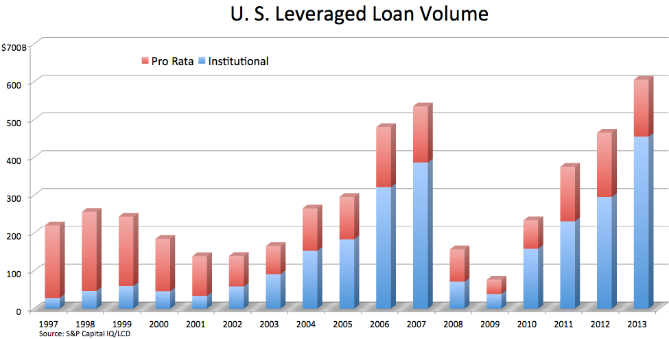 2013 leveraged loan volume