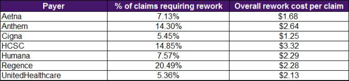 The 5 Things You Should Know When Your Healthcare Claim Is