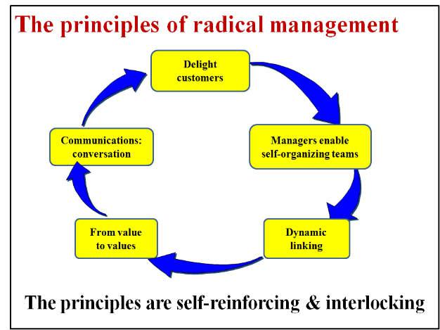four principles of management To achieve this level of leadership, i proposed four principles:  but we are  management and employee owned, and the company isn't for sale.