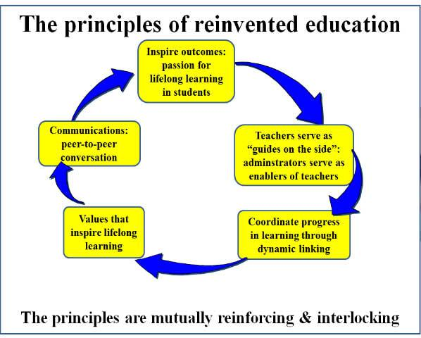 the idea of true education Summary of what true education - download as pdf file (pdf), text file (txt) or read online.