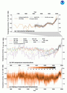 Graph of temperatures over the past 1,300 years, showing dramatic rise in recent years.