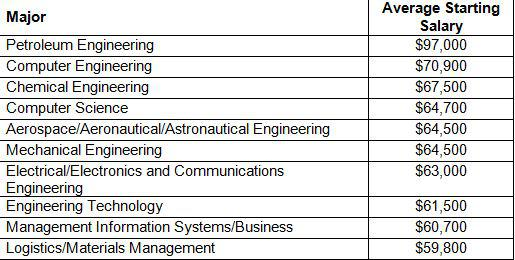 The 10 Specialized College Degrees That Pay The Most