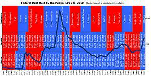 English: Federal Debt Held by the Public by U....