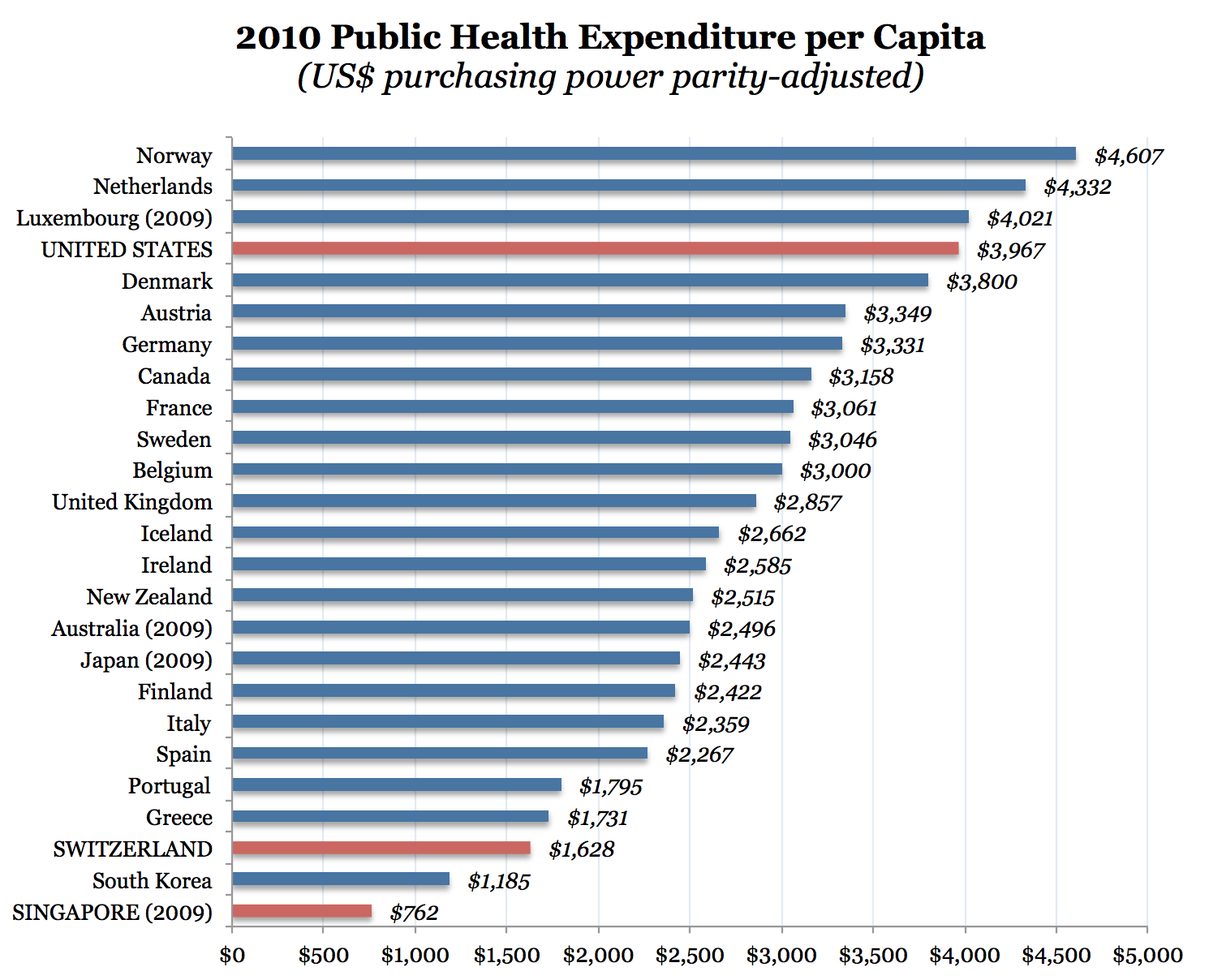 france vs the united states healthcare system Few complaints about the us healthcare system us has the worst health care actually delivering care to those who need it — the united states.