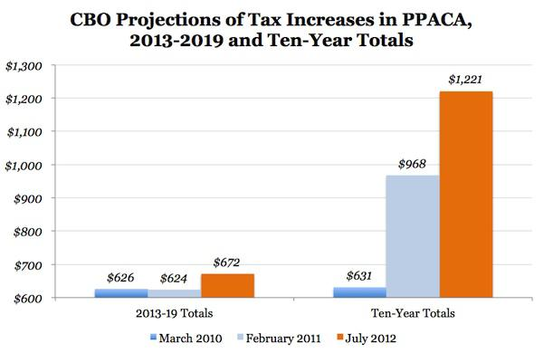 CBO: Obamacare Will Spend More, Tax More, and Reduce the ...