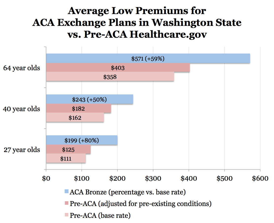 the effects of regulated premium subsidies Distinct from the subsidies that help individuals pay their premiums, the aca's   beginning in may and june, insurers must submit regulatory filings  the harm  that results will impact both those individuals who seek to be.