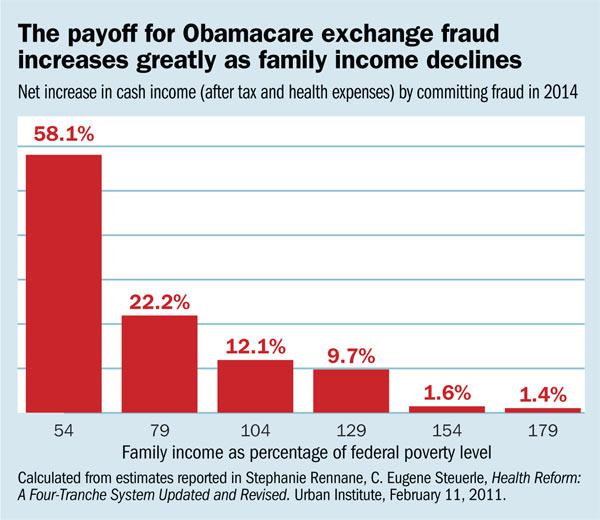 The Dishonor System: A User's Guide To Committing Fraud On The Obamacare Exchanges