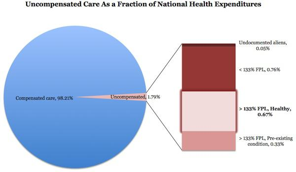 Myths Of The Free Rider Health Care Problem