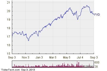 first trust dividend strength portfolio
