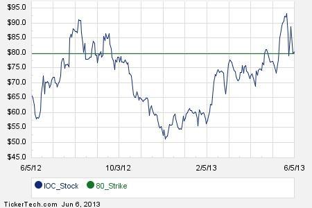 Ioc options trading