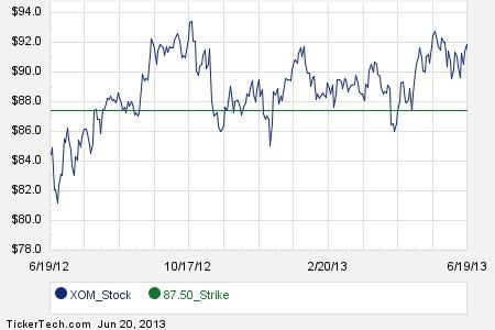 Xom stock options chain