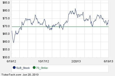 Slb stock options