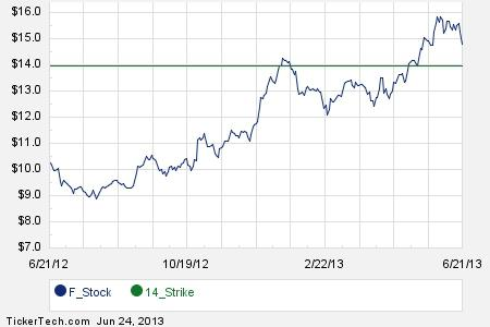Ford motor october 19th options begin trading for Ford motor dividend history
