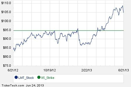 Lockheed martin stock options