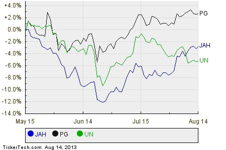 Analyst favorites with strong buyback activity jarden for Jarden stock