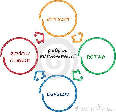 managing and developing people developing people essay
