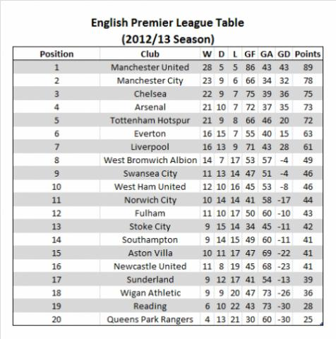 Arsenal and spurs demonstrate how the epl table lies to us - Epl results and table standing ...