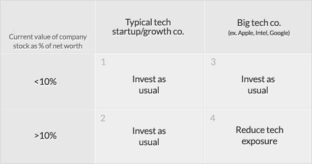 Best stock options sites