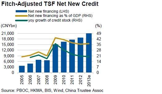 China Prepares Big Bang Financial Reforms