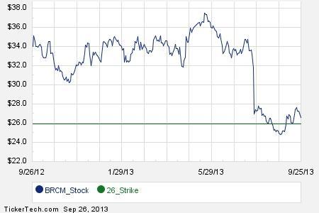 Brcm stock options