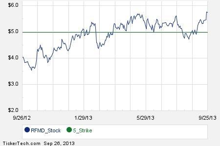 Stock options unico 2014