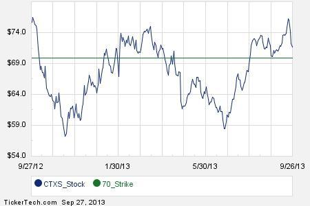 Citrix stock options