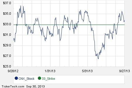 Cnx stock options