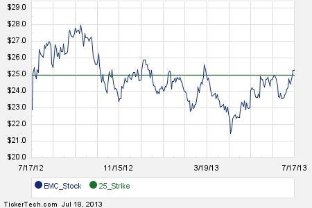 Emc stock options price